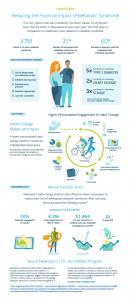 Newtopia Infographic