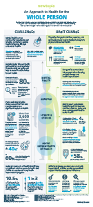 B2B WholePerson - Infographic